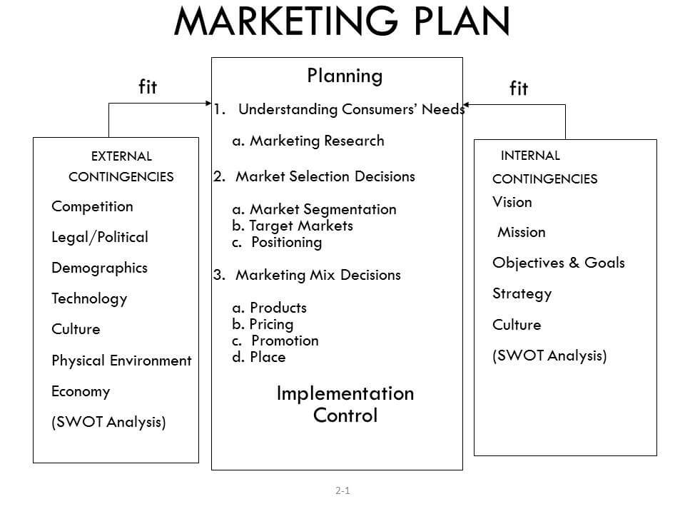 marketing planning process The process of planning insures that a company is pro-active through always monitoring the outcome of it plans to ensure it can change and re-act to the market place this is not a knee jerk reaction.